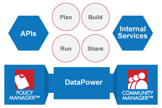 API Management for IBM WebSphere DataPower | Rogue Wave