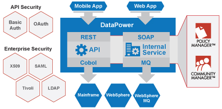 Api Management For Ibm Websphere Datapower Rogue Wave