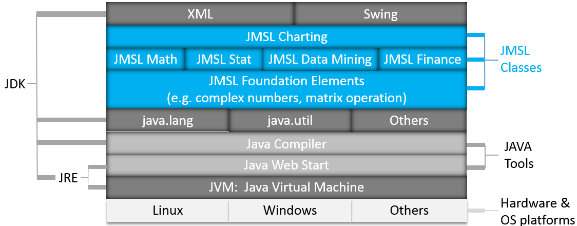 Java Imsl Numerical Library Architecture Rogue Wave