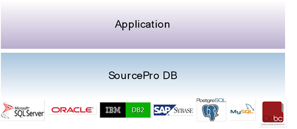 SourcePro DB Overview