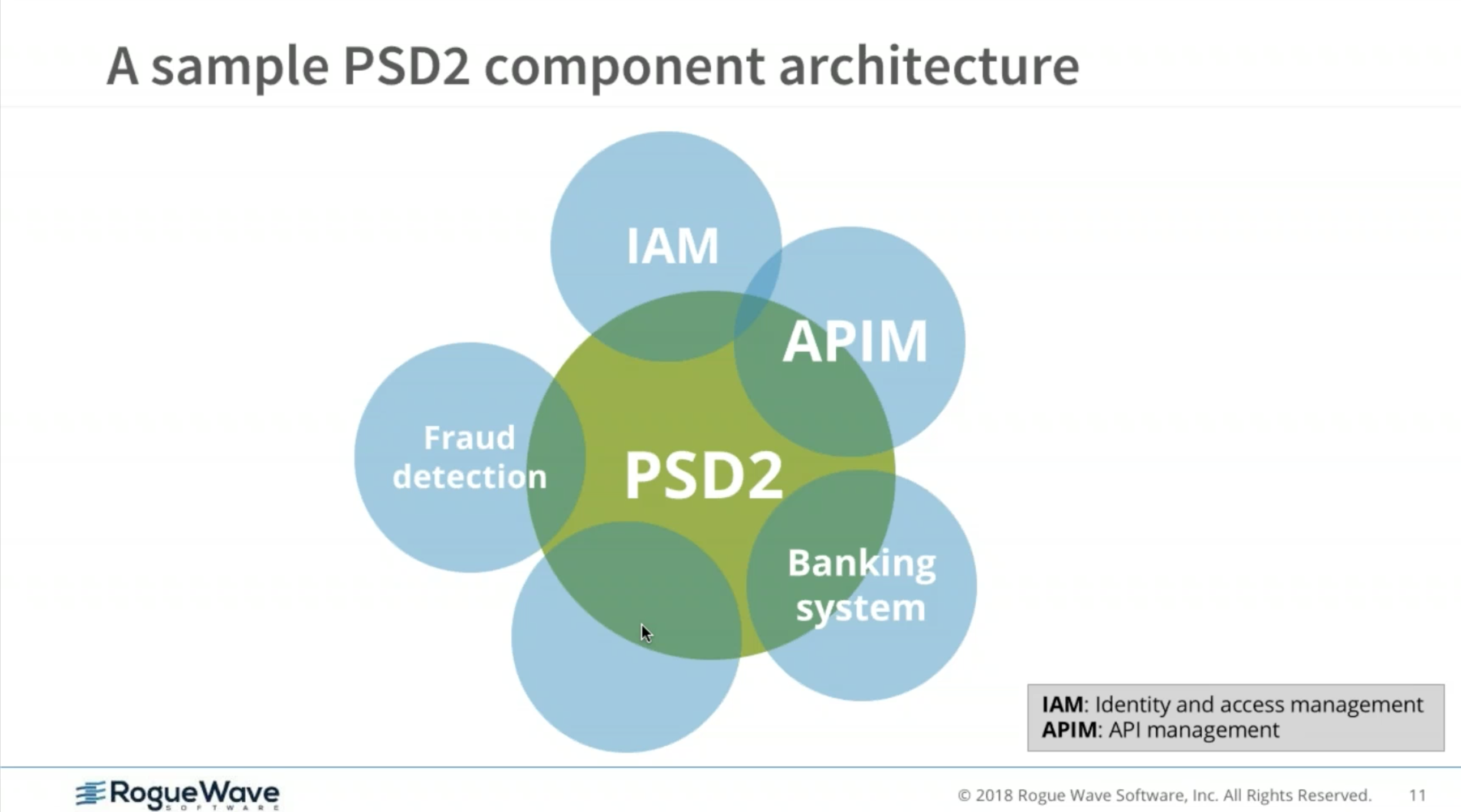 PSD2 & Open Banking: How to go from standards to implementation and