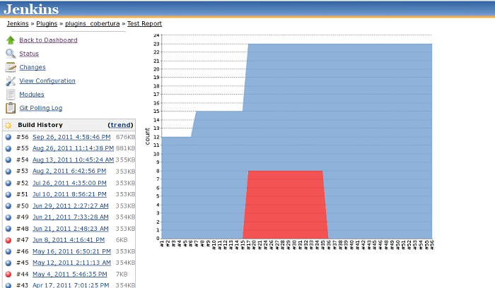 How to integrate CodeDynamics memory leak detection into